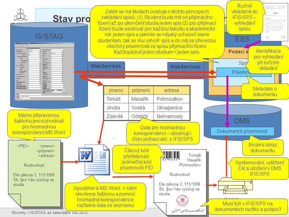 42 Novinky v IS/STAG za kalendářní rok 2012 Stav propojování IS/STAG a spisových služeb IS/STAG WebServices ESS WebServices DMS Podací deník Spis Píse