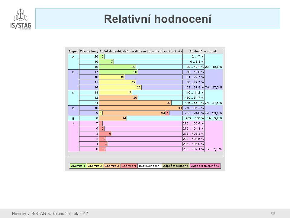 56 Novinky v IS/STAG za kalendářní rok 2012 Relativní hodnocení