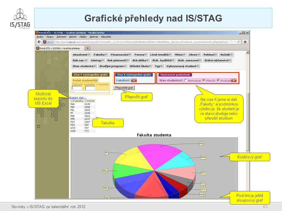 """63 Novinky v IS/STAG za kalendářní rok 2012 Grafické přehledy nad IS/STAG Na ose X jsme si dali """"Fakulty"""" a podmínkou výběru je, že student je ve stav"""