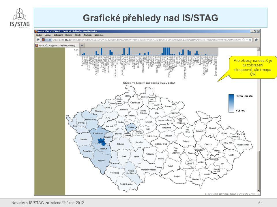 64 Novinky v IS/STAG za kalendářní rok 2012 Grafické přehledy nad IS/STAG Pro okresy na ose X je tu zobrazení sloupcové, ale i mapa ČR