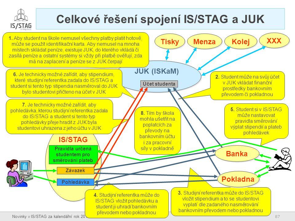 87 Novinky v IS/STAG za kalendářní rok 2012 2. Student může na svůj účet v JUK vkládat finanční prostředky bankovním převodem či pokladnou 3. Studijní