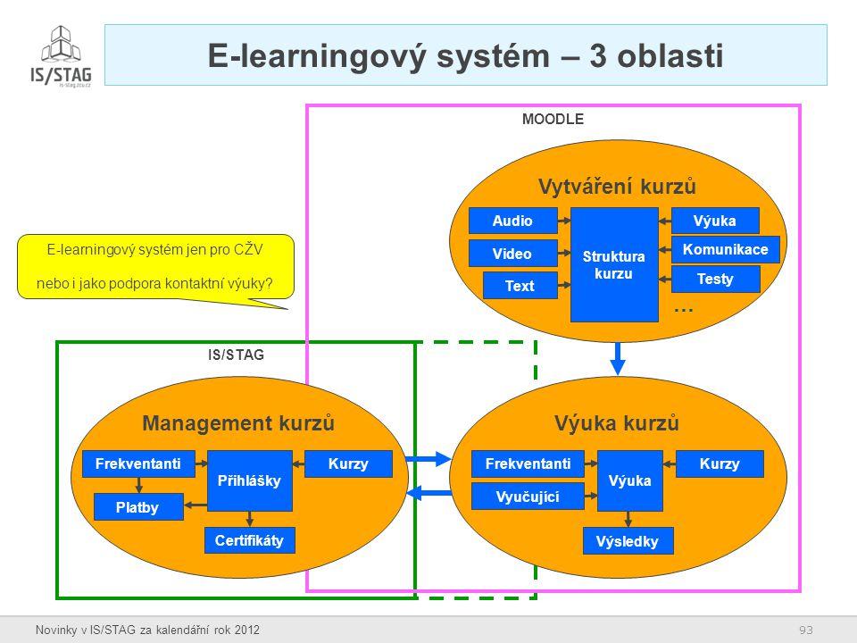 93 Novinky v IS/STAG za kalendářní rok 2012 IS/STAG MOODLE E-learningový systém – 3 oblasti Vytváření kurzů Struktura kurzu Audio Video Text Výuka Kom