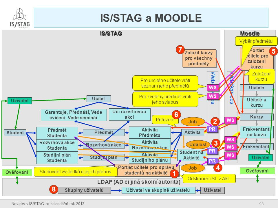 98 Novinky v IS/STAG za kalendářní rok 2012 Moodle WebServices IS/STAG IS/STAG a MOODLE Kurzy Frekventanti na kurzu Frekventanti Aktivita Předmět Rozv