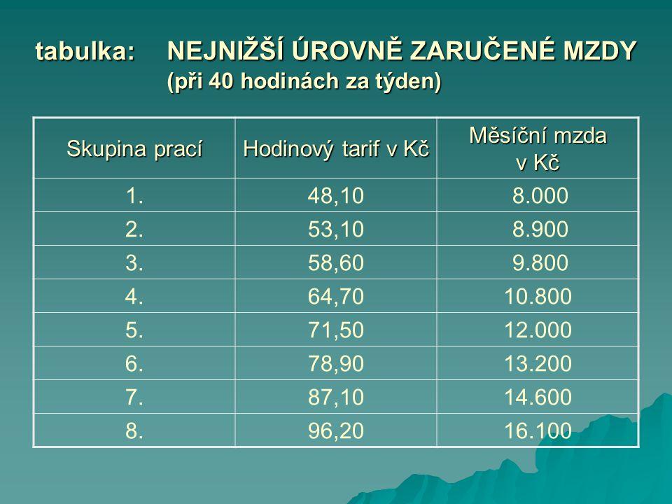 tabulka:NEJNIŽŠÍ ÚROVNĚ ZARUČENÉ MZDY (při 40 hodinách za týden) Skupina prací Hodinový tarif v Kč Měsíční mzda v Kč 1.48,10 8.000 2.53,10 8.900 3.58,