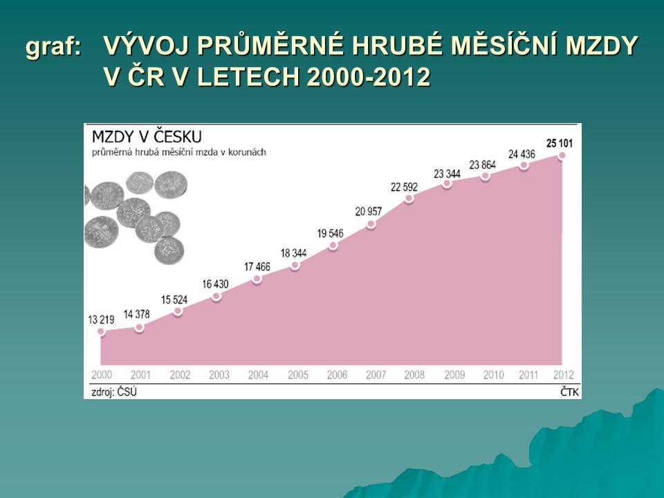 graf:VÝVOJ PRŮMĚRNÉ HRUBÉ MĚSÍČNÍ MZDY V ČR V LETECH 2000-2012