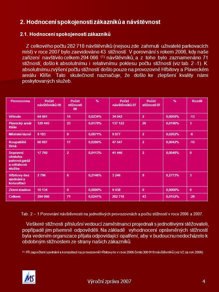 Výroční zpráva 200725 7.Lidské zdroje 7.1. Základní personální údaje Nástupy106 Odchody109 Tab.