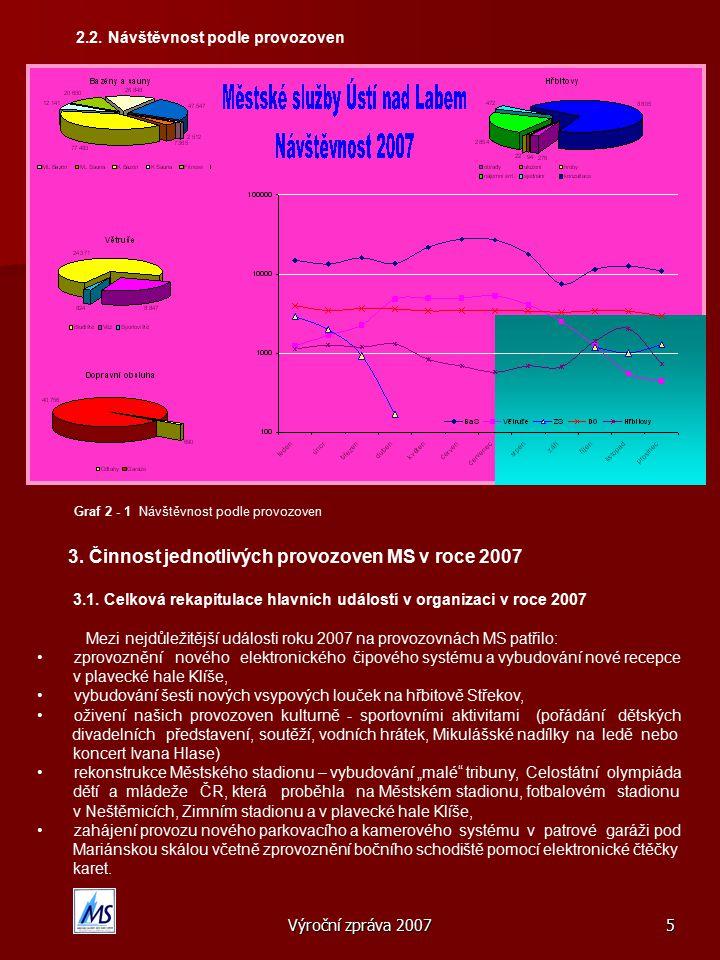 Výroční zpráva 20076 3.2.Činnost provozoven v roce 2007 3.2.1.
