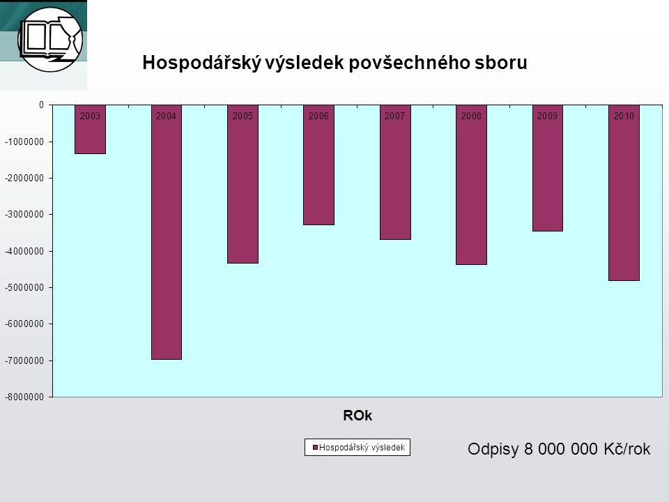 Hospodářský výsledek povšechného sboru Odpisy 8 000 000 Kč/rok