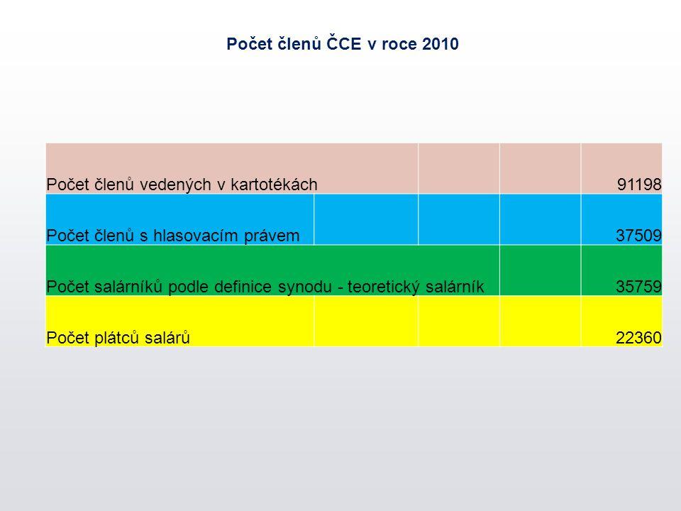 Počet členů ČCE v roce 2010 Počet členů vedených v kartotékách91198 Počet členů s hlasovacím právem37509 Počet salárníků podle definice synodu - teoretický salárník35759 Počet plátců salárů22360