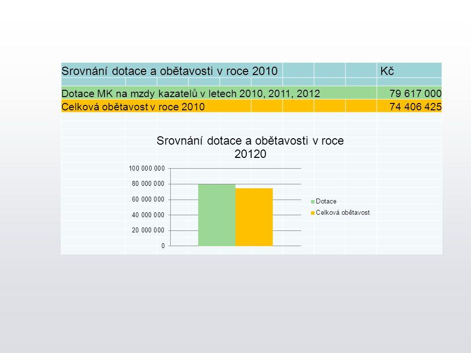 Srovnání dotace a obětavosti v roce 2010 Kč Dotace MK na mzdy kazatelů v letech 2010, 2011, 201279 617 000 Celková obětavost v roce 2010 74 406 425