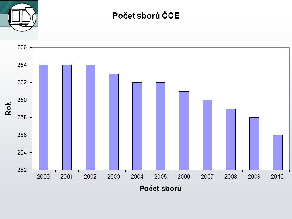 Počet sborů ČCE