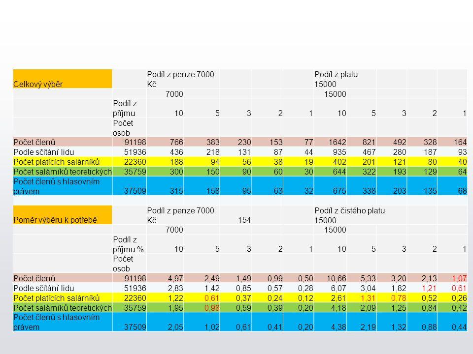 Celkový výběr Podíl z penze 7000 Kč Podíl z platu 15000 7000 15000 Podíl z příjmu105321 5321 Počet osob Počet členů91198766383230153771642821492328164