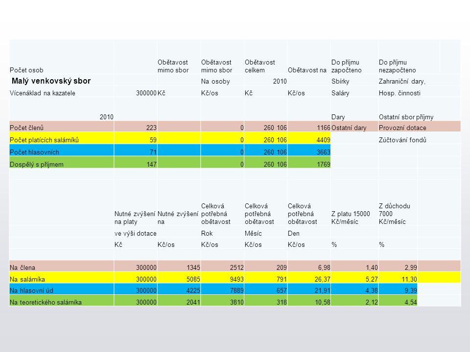 Počet osob Obětavost mimo sbor Obětavost celkemObětavost na Do příjmu započteno Do příjmu nezapočteno Malý venkovský sbor Na osoby2010 SbírkyZahraničn