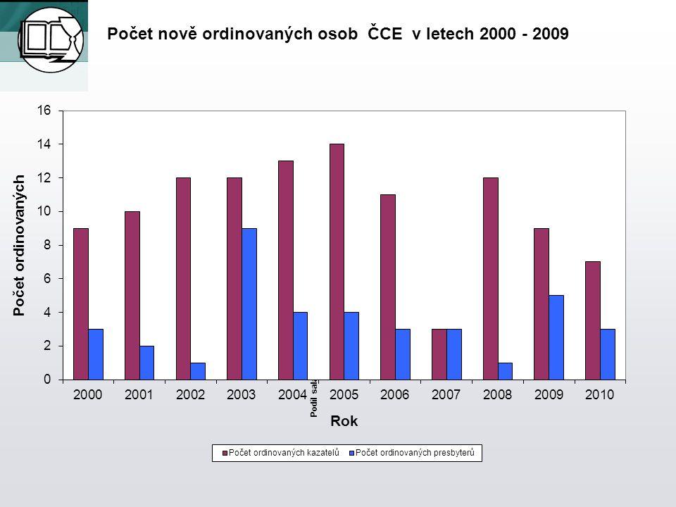 Podíl salárů Počet nově ordinovaných osob ČCE v letech 2000 - 2009