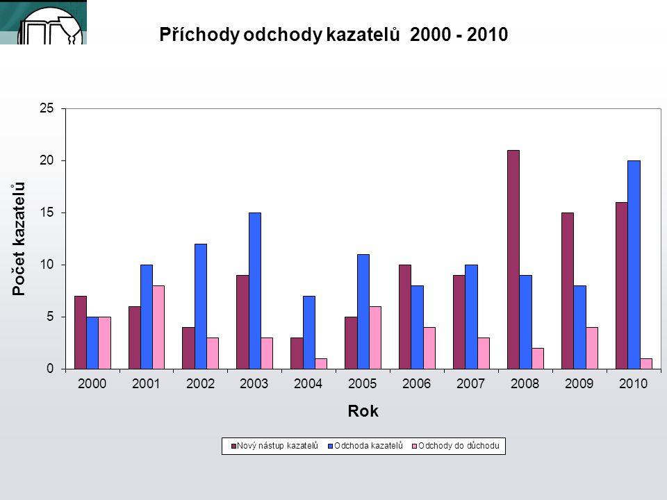 Příchody odchody kazatelů 2000 - 2010