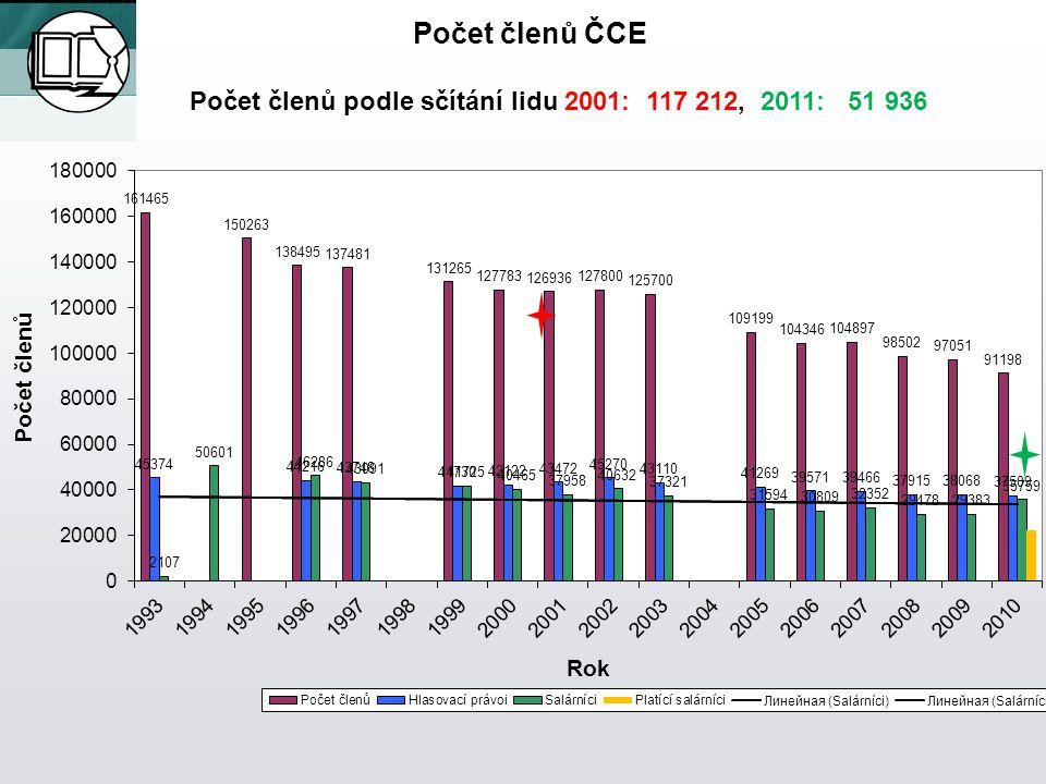 Počet členů ČCE