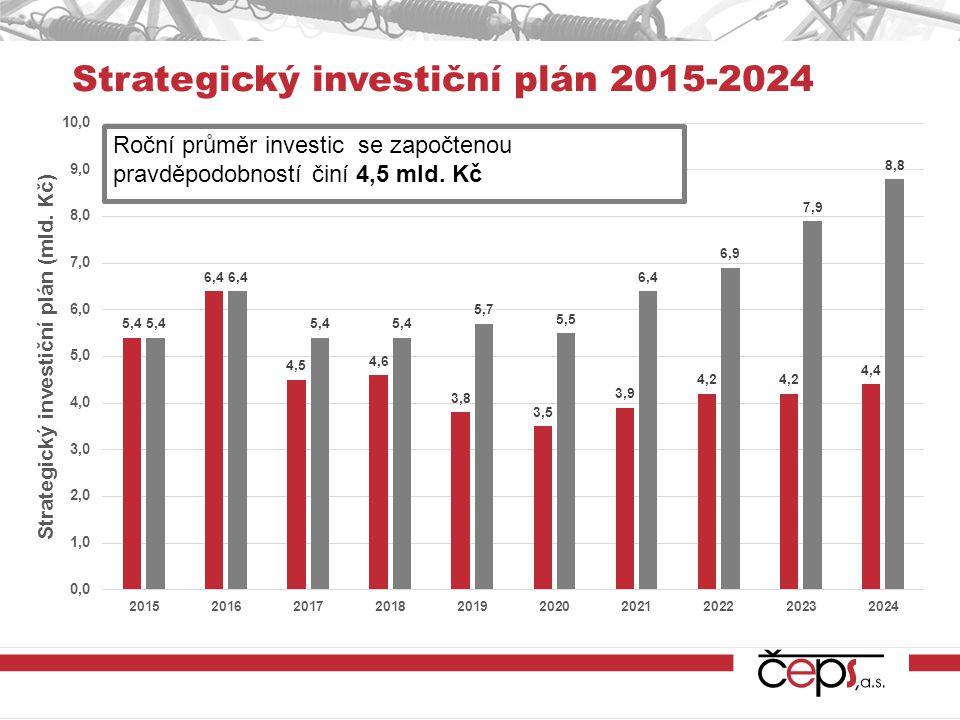 Roční průměr investic se započtenou pravděpodobností činí 4,5 mld.