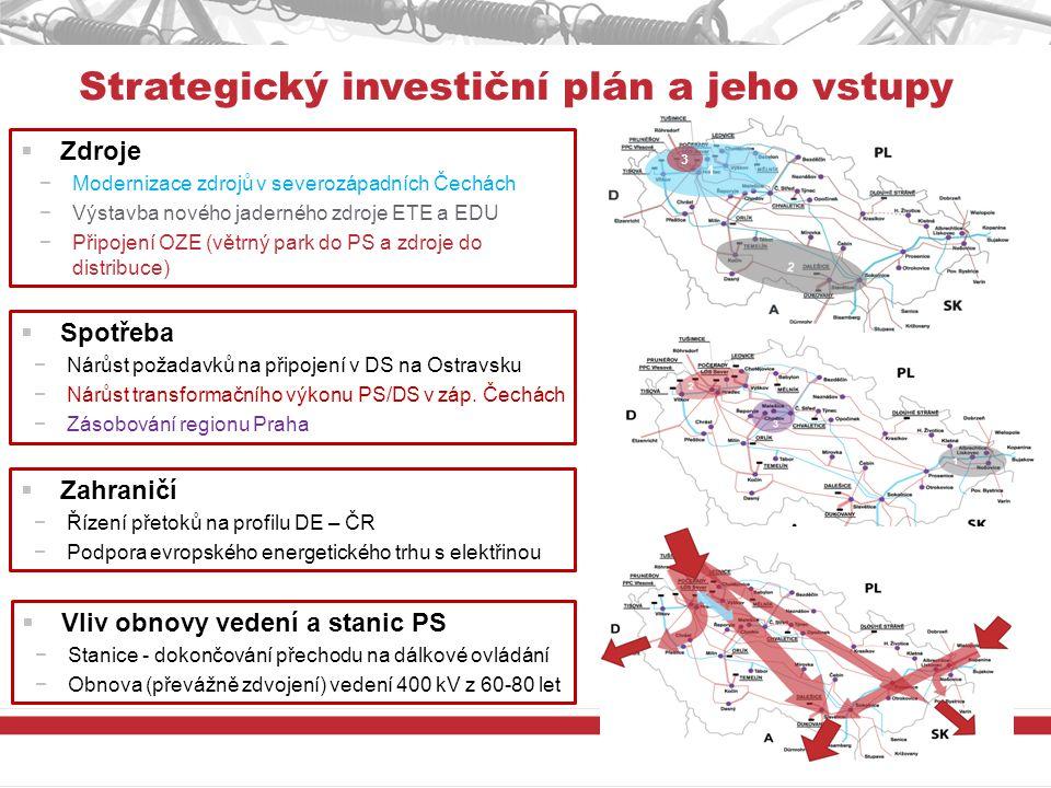 Strategický investiční plán a jeho vstupy  Zdroje −Modernizace zdrojů v severozápadních Čechách −Výstavba nového jaderného zdroje ETE a EDU −Připojení OZE (větrný park do PS a zdroje do distribuce)  Spotřeba −Nárůst požadavků na připojení v DS na Ostravsku −Nárůst transformačního výkonu PS/DS v záp.