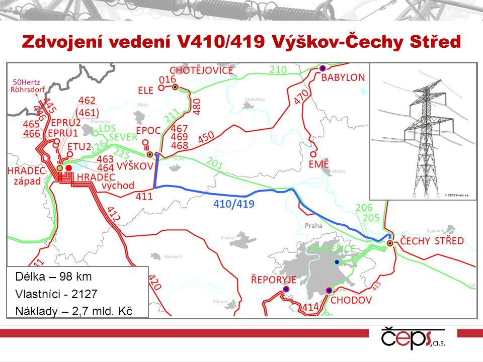 Zdvojení vedení V410/419 Výškov-Čechy Střed 410/419 Délka – 98 km Vlastníci - 2127 Náklady – 2,7 mld.