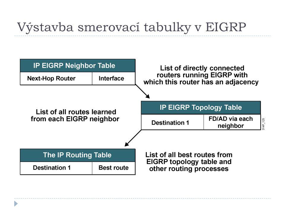 Výstavba smerovací tabulky v EIGRP