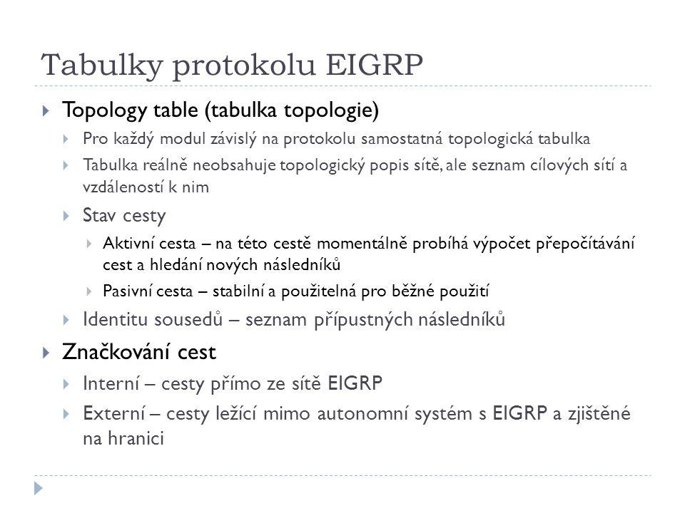Tabulky protokolu EIGRP  Topology table (tabulka topologie)  Pro každý modul závislý na protokolu samostatná topologická tabulka  Tabulka reálně neobsahuje topologický popis sítě, ale seznam cílových sítí a vzdáleností k nim  Stav cesty  Aktivní cesta – na této cestě momentálně probíhá výpočet přepočítávání cest a hledání nových následníků  Pasivní cesta – stabilní a použitelná pro běžné použití  Identitu sousedů – seznam přípustných následníků  Značkování cest  Interní – cesty přímo ze sítě EIGRP  Externí – cesty ležící mimo autonomní systém s EIGRP a zjištěné na hranici