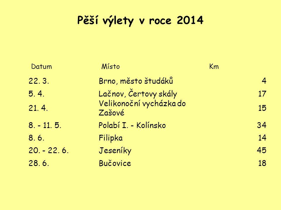 Pěší výlety v roce 2014 DatumMístoKm 22. 3.Brno, město študáků4 5.