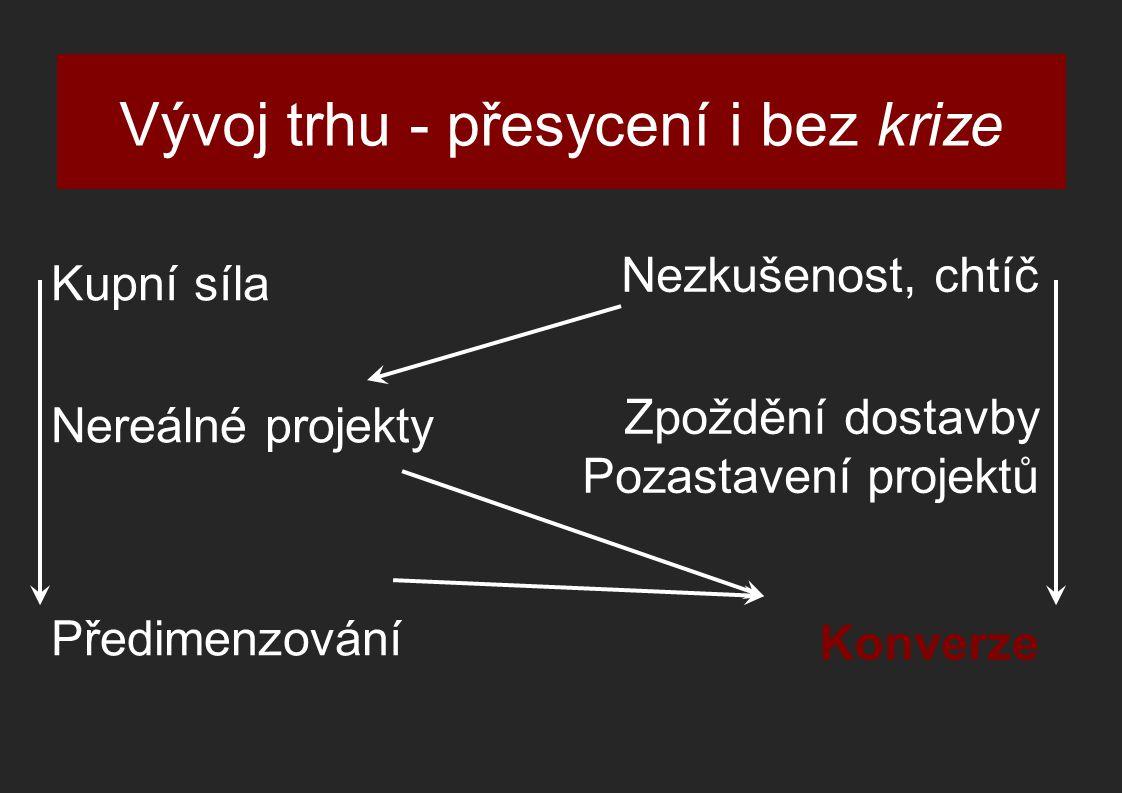 Kupní síla Nereálné projekty Předimenzování Vývoj trhu - přesycení i bez krize Nezkušenost, chtíč Zpoždění dostavby Pozastavení projektů Konverze