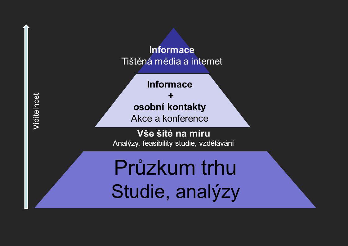 Průzkum trhu Studie, analýzy Informace a kontakty Akce, konference, setkávání Informace Tištěná média a internet Informace + osobní kontakty Akce a konference Vše šité na míru Analýzy, feasibility studie, vzdělávání Viditelnost