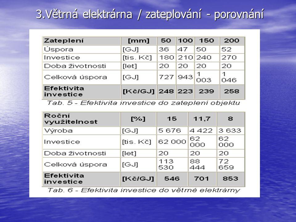 3.Větrná elektrárna / zateplování - porovnání