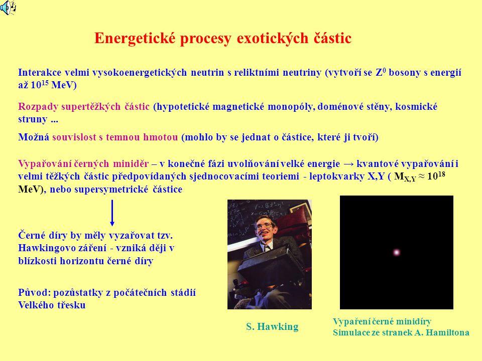 Energetické procesy exotických částic Interakce velmi vysokoenergetických neutrin s reliktními neutriny (vytvoří se Z 0 bosony s energií až 10 15 MeV) Rozpady supertěžkých částic (hypotetické magnetické monopóly, doménové stěny, kosmické struny...