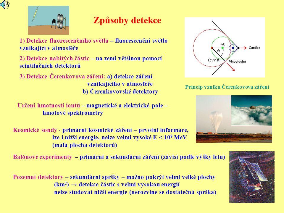 Způsoby detekce 1) Detekce fluorescenčního světla – fluorescenční světlo vznikající v atmosféře 2) Detekce nabitých částic – na zemi většinou pomocí scintilačních detektorů 3) Detekce Čerenkovova záření: a) detekce záření vznikajícího v atmosféře b) Čerenkovovské detektory Kosmické sondy - primární kosmické záření – prvotní informace, lze i nižší energie, nelze velmi vysoké E < 10 8 MeV (malá plocha detektorů) Pozemní detektory – sekundární spršky – možno pokrýt velmi velké plochy (km 2 ) → detekce částic s velmi vysokou energií nelze studovat nižší energie (nerozvine se dostatečná sprška) Balónové experimenty – primární a sekundární záření (závisí podle výšky letu) Určení hmotnosti iontů – magnetické a elektrické pole – hmotové spektrometry Princip vzniku Čerenkovova záření