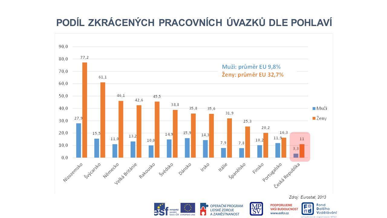 PODÍL ZKRÁCENÝCH PRACOVNÍCH ÚVAZKŮ DLE POHLAVÍ Zdroj: Eurostat, 2013