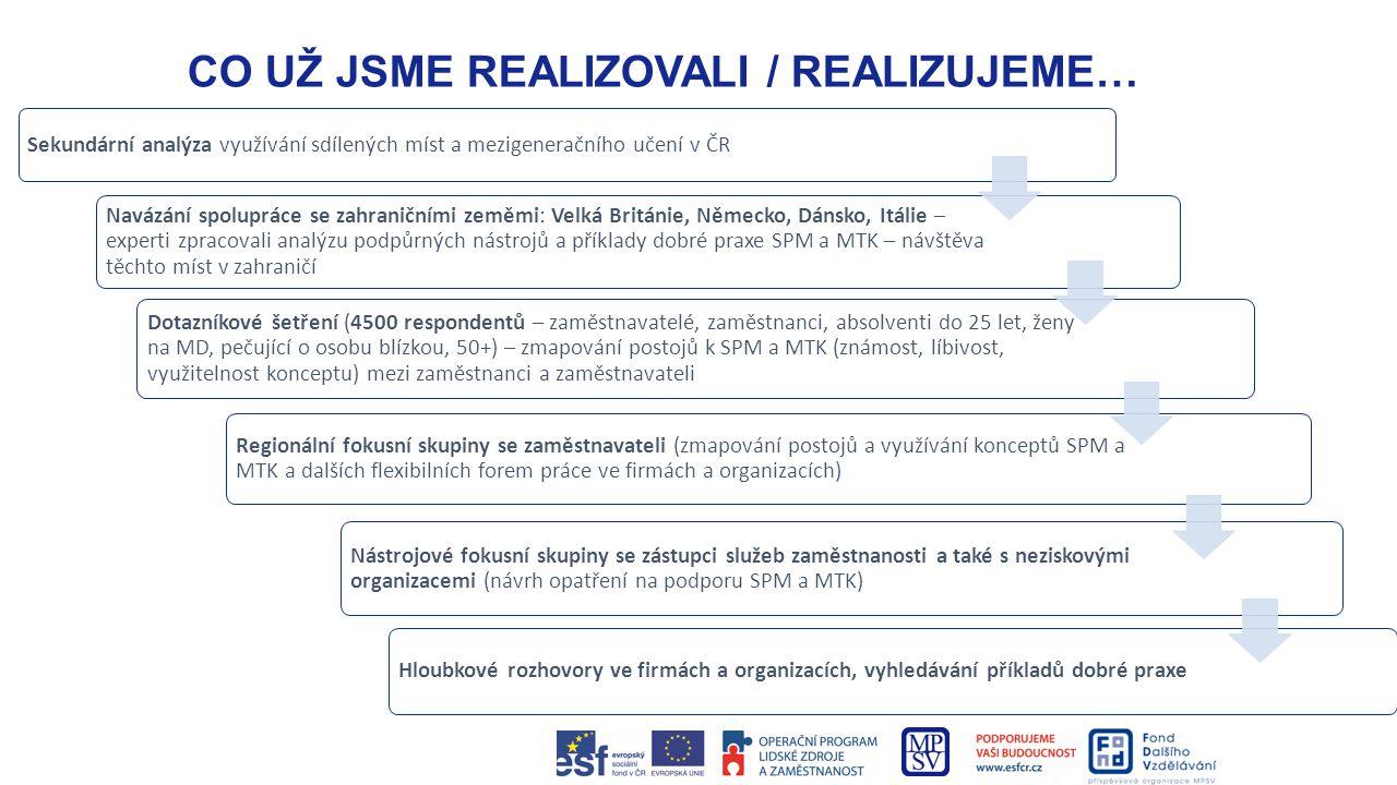 CO UŽ JSME REALIZOVALI / REALIZUJEME… Sekundární analýza využívání sdílených míst a mezigeneračního učení v ČR Navázání spolupráce se zahraničními zem
