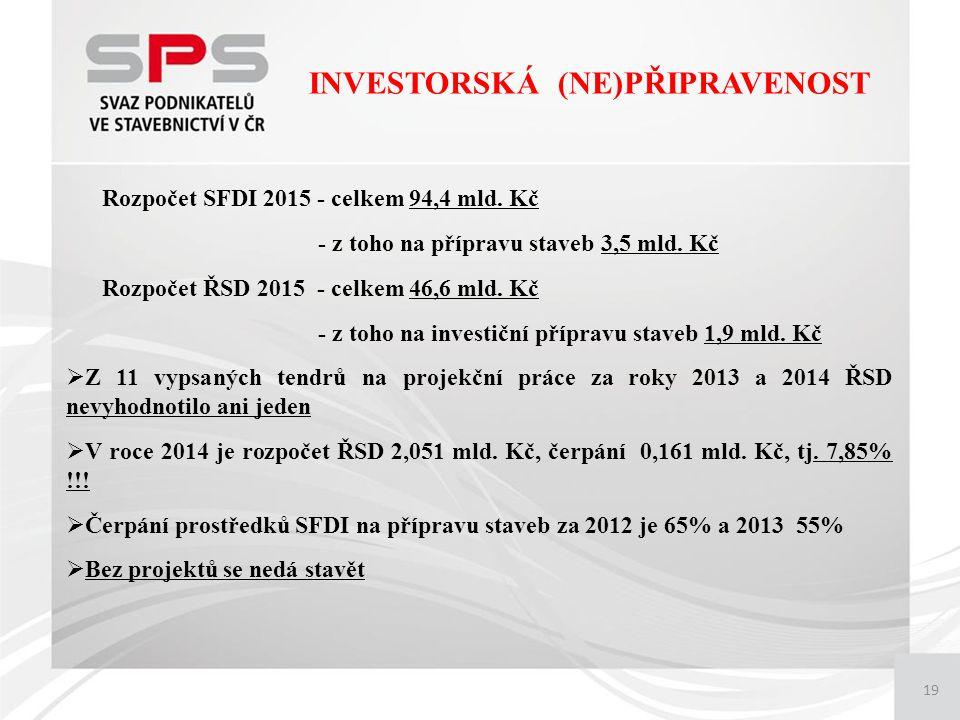 19 INVESTORSKÁ (NE)PŘIPRAVENOST Rozpočet SFDI 2015 - celkem 94,4 mld.