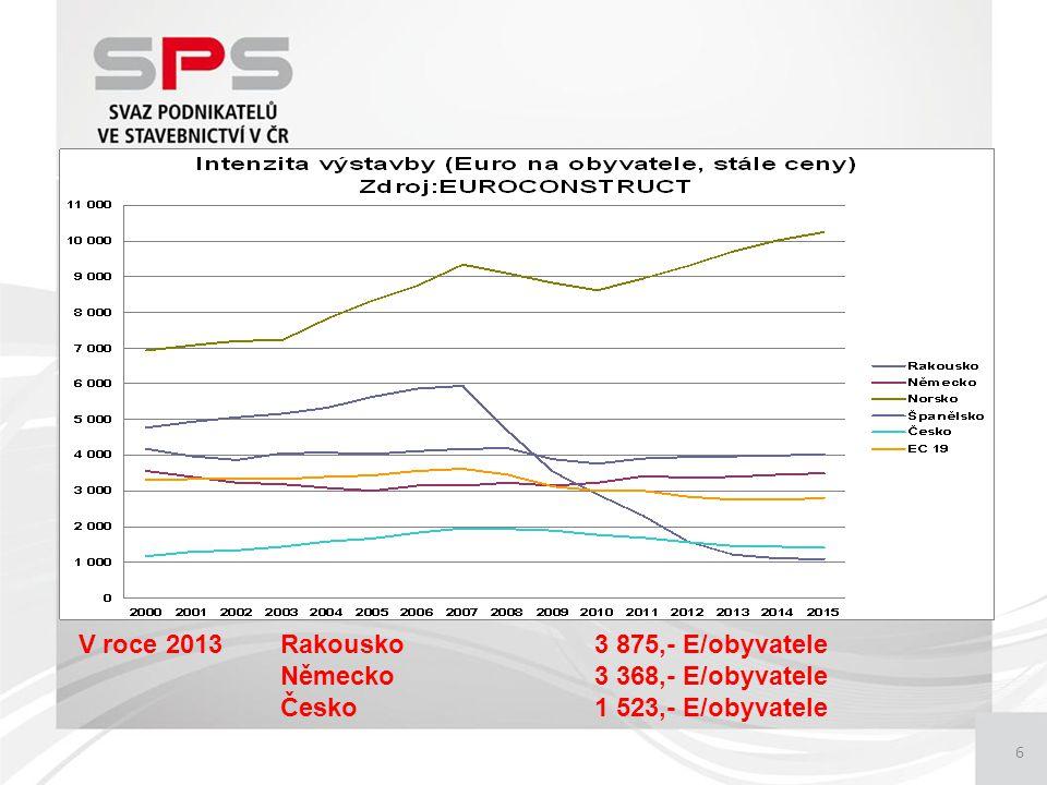 6 V roce 2013 Rakousko3 875,- E/obyvatele Německo3 368,- E/obyvatele Česko1 523,- E/obyvatele