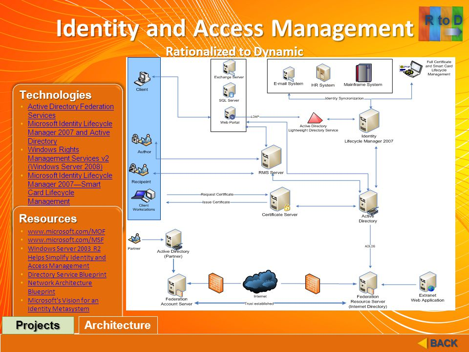 Identity and Access Management Rationalized to Dynamic Technologies Resources Active Directory Federation ServicesActive Directory Federation Services Microsoft Identity Lifecycle Manager 2007 and Active DirectoryMicrosoft Identity Lifecycle Manager 2007 and Active Directory Windows Rights Management Services v2 (Windows Server 2008)Windows Rights Management Services v2 (Windows Server 2008) Microsoft Identity Lifecycle Manager 2007—Smart Card Lifecycle ManagementMicrosoft Identity Lifecycle Manager 2007—Smart Card Lifecycle Management www.microsoft.com/MOF www.microsoft.com/MSF Windows Server 2003 R2 Helps Simplify Identity and Access Management Windows Server 2003 R2 Helps Simplify Identity and Access Management Directory Service Blueprint Network Architecture Blueprint Network Architecture Blueprint Microsoft s Vision for an Identity Metasystem Microsoft s Vision for an Identity MetasystemArchitecture Projects BACK Architecture