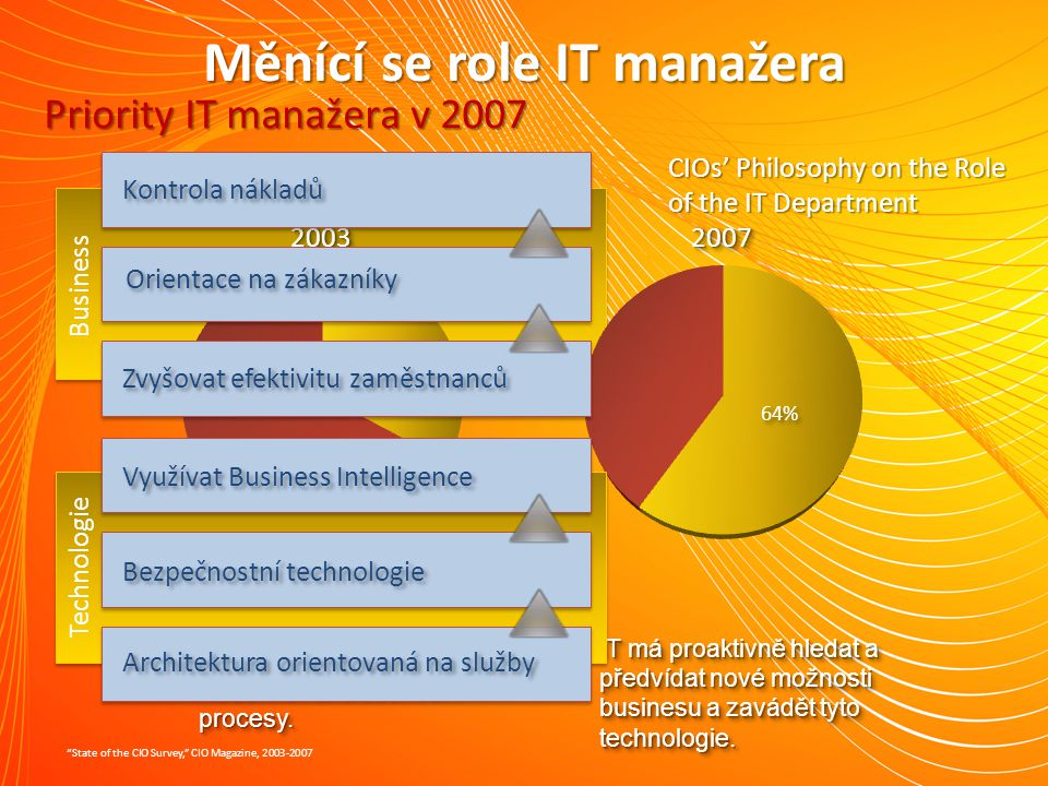 Neúnosný tlak na IT rozpočet 80%Údržba80%Údržba 20% Novinky KonkurenceKonkurence Produktivita uživatelů Orientace na zákazníka Snižovat náklady Technologické změny Požadavky regulátorů Normy, certifikace Požadavky regulátorů Normy, certifikace BezpečnostBezpečnost Udržet systémy v chodu Udržet systémy v chodu Obchodní výsledky Přínosy Přínosy