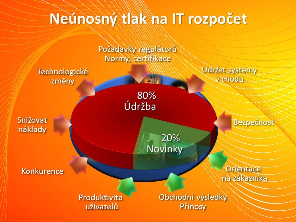 Neúnosný tlak na IT rozpočet 80%Údržba80%Údržba 20% Novinky KonkurenceKonkurence Produktivita uživatelů Orientace na zákazníka Snižovat náklady Techno