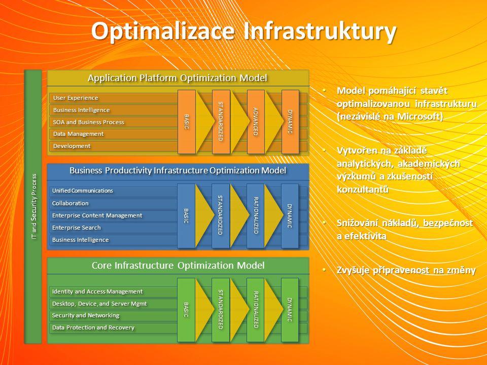 Optimalizace Infrastruktury Application Platform Optimization Model Business Intelligence Enterprise Content Management CollaborationCollaboration Uni