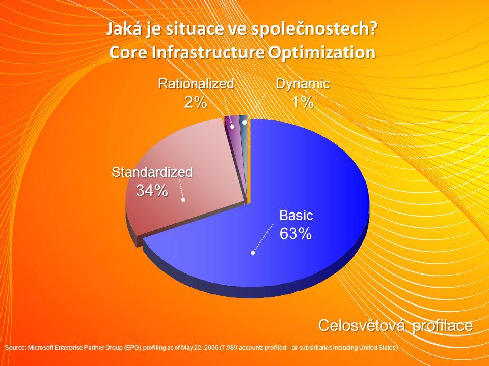 Celosvětová profilace Jaká je situace ve společnostech? Core Infrastructure Optimization Basic 63% Standardized34%Rationalized2%Dynamic1% Source: Micr