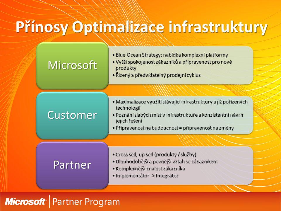 Přínosy Optimalizace infrastruktury Blue Ocean Strategy: nabídka komplexní platformyBlue Ocean Strategy: nabídka komplexní platformy Vyšší spokojenost