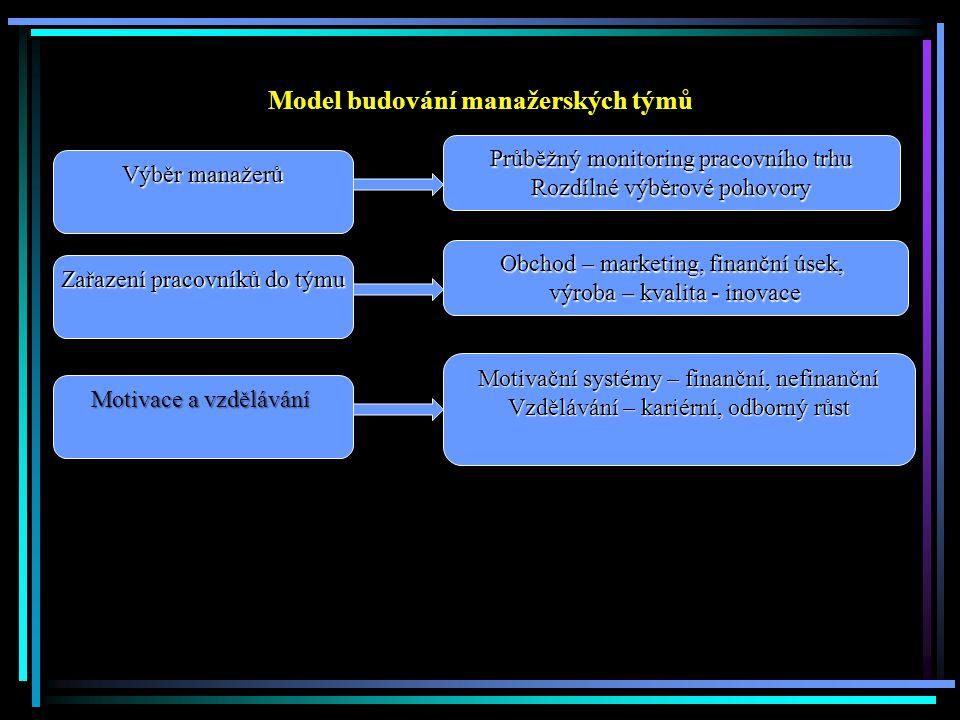Model budování manažerských týmů Výběr manažerů Průběžný monitoring pracovního trhu Rozdílné výběrové pohovory Zařazení pracovníků do týmu Obchod – marketing, finanční úsek, výroba – kvalita - inovace Motivace a vzdělávání Motivační systémy – finanční, nefinanční Vzdělávání – kariérní, odborný růst