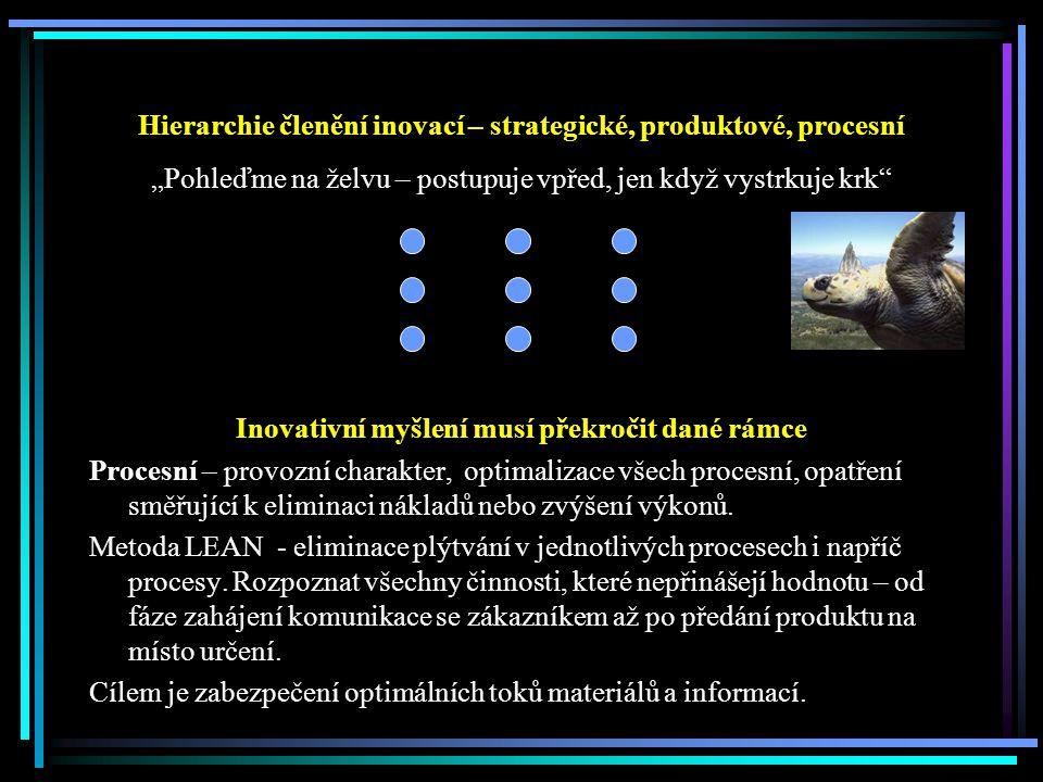 """Hierarchie členění inovací – strategické, produktové, procesní """"Pohleďme na želvu – postupuje vpřed, jen když vystrkuje krk Inovativní myšlení musí překročit dané rámce Procesní – provozní charakter, optimalizace všech procesní, opatření směřující k eliminaci nákladů nebo zvýšení výkonů."""