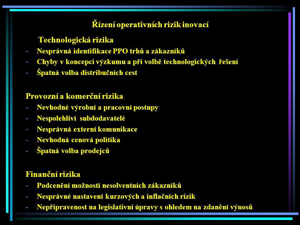 Řízení operativních rizik inovací Technologická rizika -Nesprávná identifikace PPO trhů a zákazníků -Chyby v koncepci výzkumu a při volbě technologických řešení -Špatná volba distribučních cest Provozní a komerční rizika -Nevhodné výrobní a pracovní postupy -Nespolehliví subdodavatelé -Nesprávná externí komunikace -Nevhodná cenová politika -Špatná volba prodejců Finanční rizika -Podcenění možností nesolventních zákazníků -Nesprávné nastavení kurzových a inflačních rizik -Nepřipravenost na legislativní úpravy s ohledem na zdanění výnosů