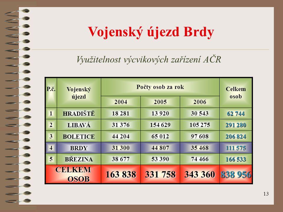 13 Vojenský újezd Brdy Využitelnost výcvikových zařízení AČR P.č. Vojenský újezd Počty osob za rok Celkem osob 200420052006 1HRADIŠTĚ18 28113 92030 54
