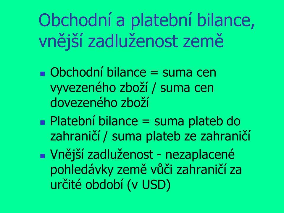 Obchodní a platební bilance, vnější zadluženost země Obchodní bilance = suma cen vyvezeného zboží / suma cen dovezeného zboží Platební bilance = suma plateb do zahraničí / suma plateb ze zahraničí Vnější zadluženost - nezaplacené pohledávky země vůči zahraničí za určité období (v USD)