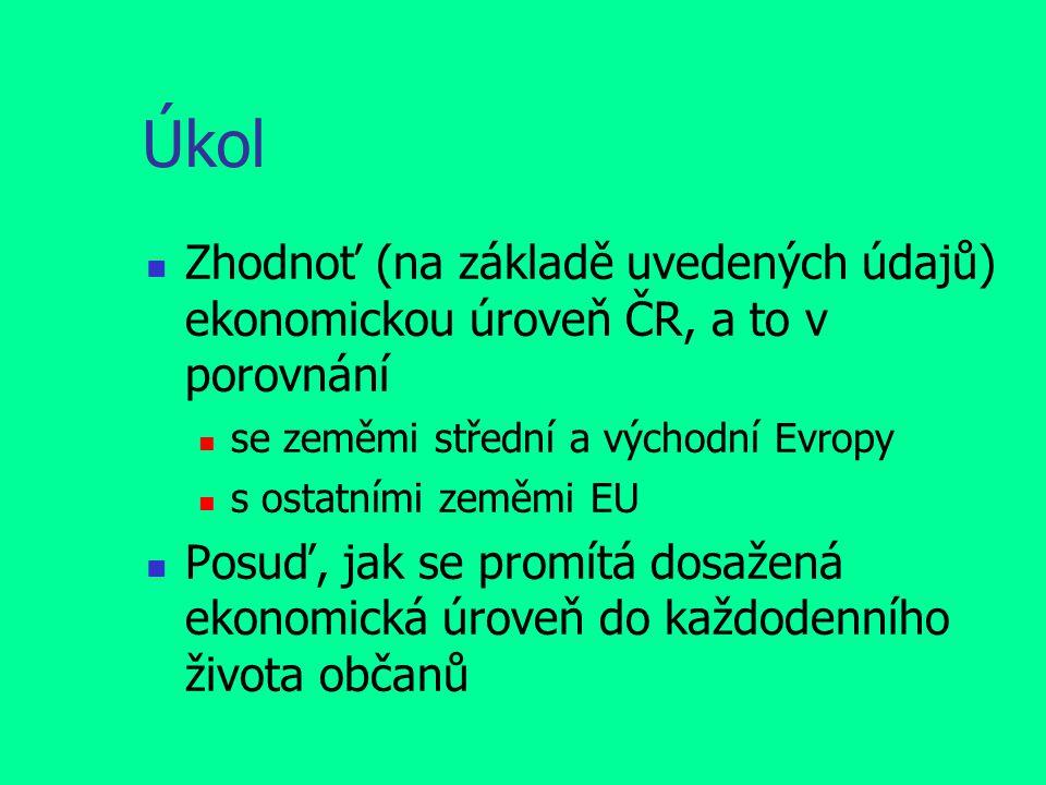 Úkol Zhodnoť (na základě uvedených údajů) ekonomickou úroveň ČR, a to v porovnání se zeměmi střední a východní Evropy s ostatními zeměmi EU Posuď, jak se promítá dosažená ekonomická úroveň do každodenního života občanů