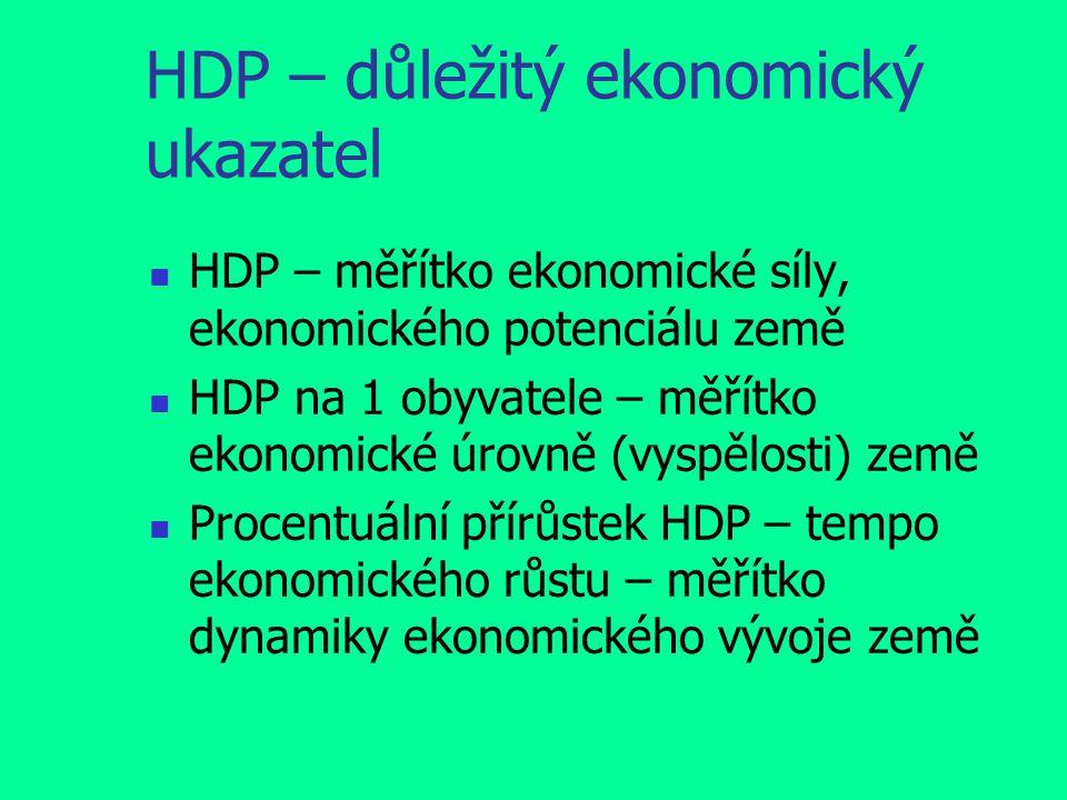 HDP – důležitý ekonomický ukazatel HDP – měřítko ekonomické síly, ekonomického potenciálu země HDP na 1 obyvatele – měřítko ekonomické úrovně (vyspělosti) země Procentuální přírůstek HDP – tempo ekonomického růstu – měřítko dynamiky ekonomického vývoje země