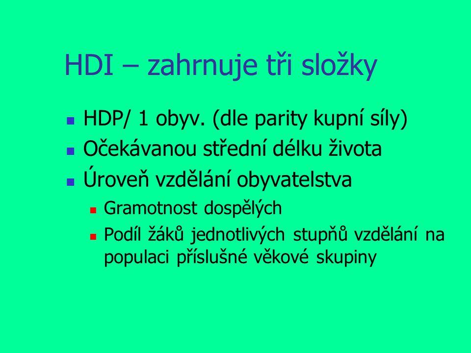 HDI – zahrnuje tři složky HDP/ 1 obyv.