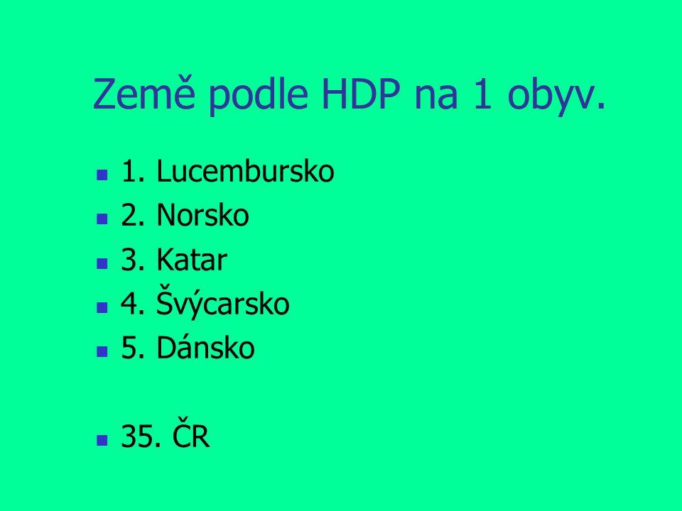 Země podle HDP na 1 obyv. 1. Lucembursko 2. Norsko 3. Katar 4. Švýcarsko 5. Dánsko 35. ČR